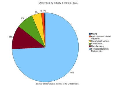 Map of Industry employment